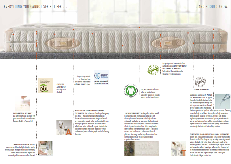 ... Http://dormiente.sg/wp Content/uploads/2015/10/how To Choose A Good  Mattress In Singapore.png ...